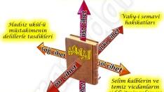 Kur'an ın Altı Ciheti Nuranidir